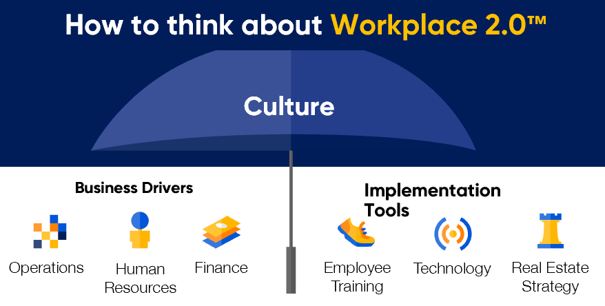 How to Think About Workplace 2.0