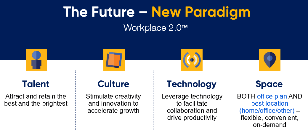 The Future - New Paradigm