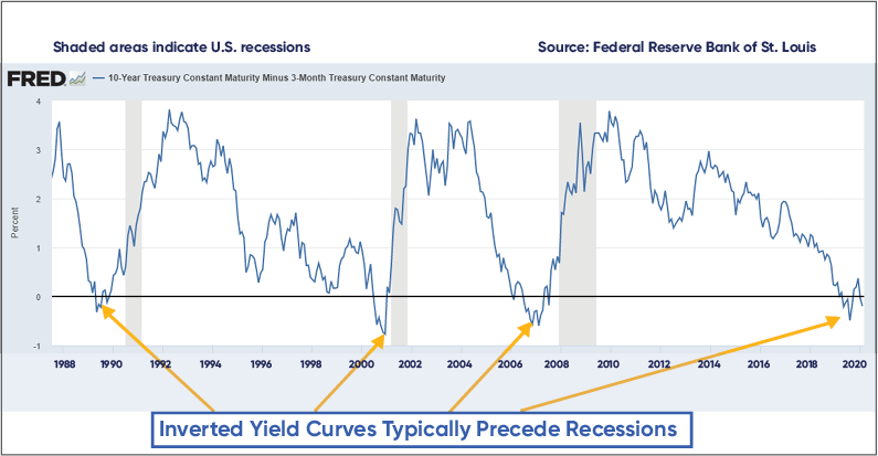 Inverted Yield Curve, Brooks Morris