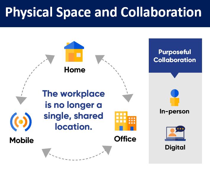 ATL-PhysicalSpaceandCollaboration