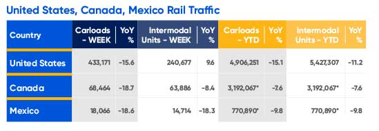 United States, Canada, Mexico Rail Traffic table