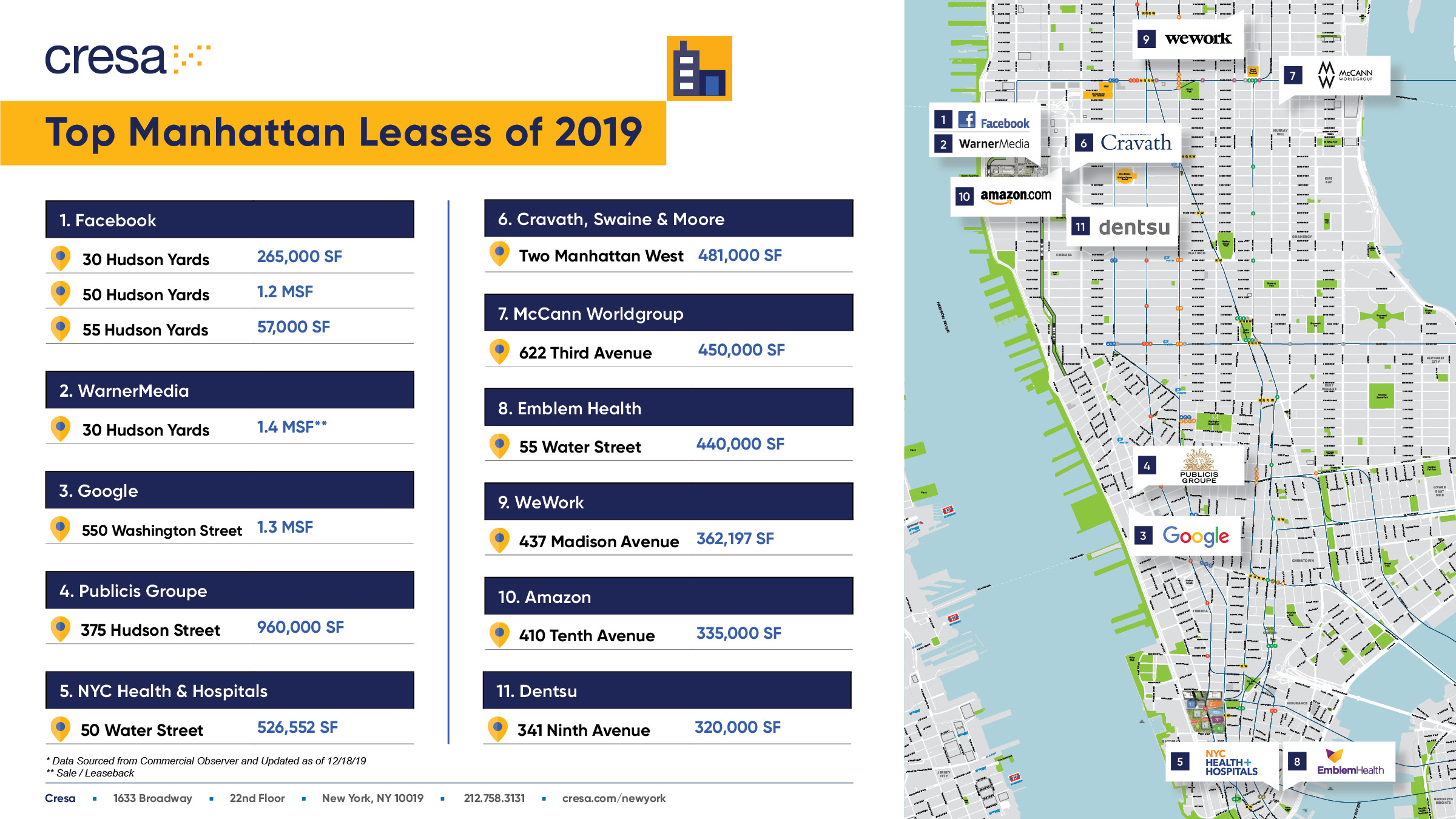 Top Manhattan Leases